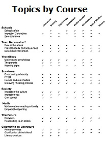 topics by course for Columbine